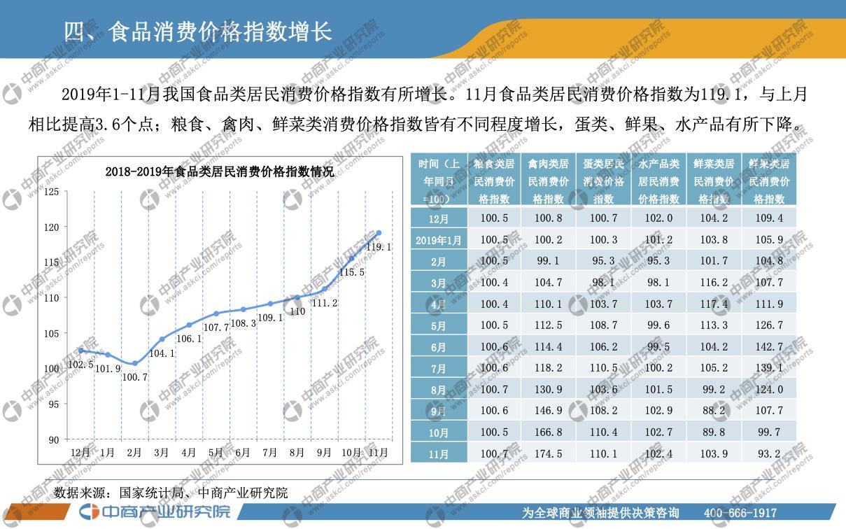 中国农产品行业运行情况月度报告(2019年11月)