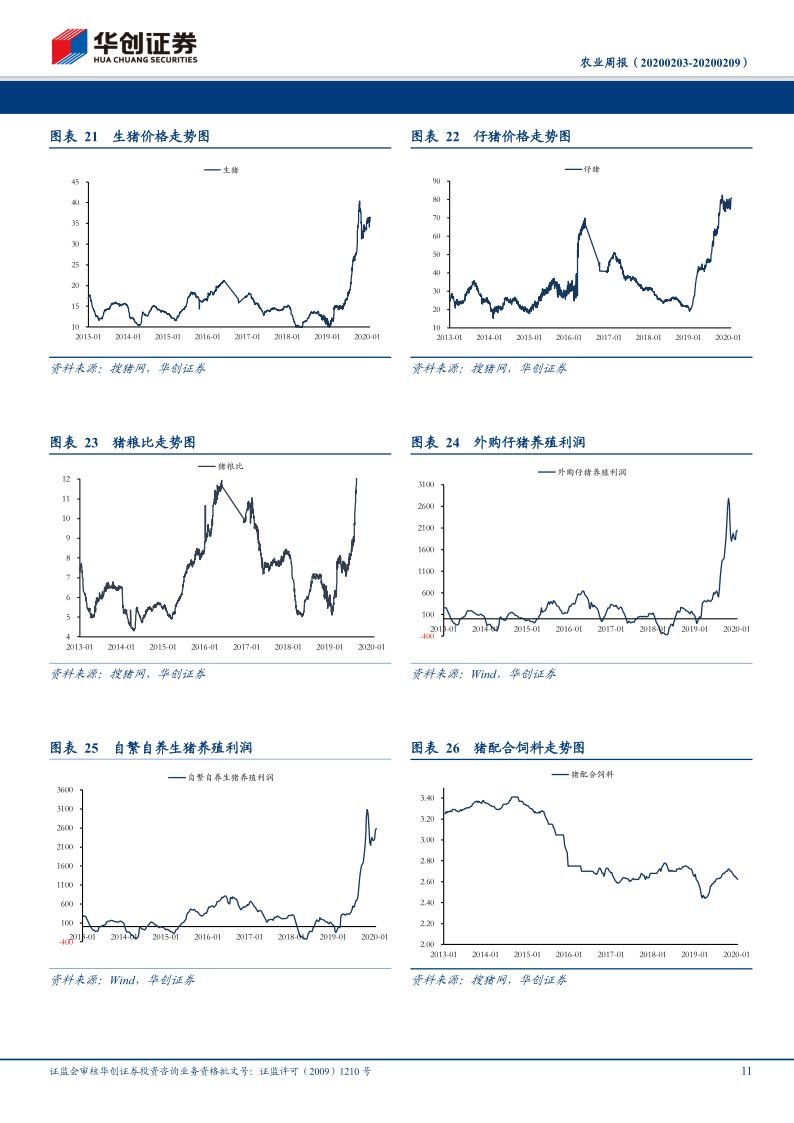 华创证券:农业周报-生猪养殖行业补栏受阻,高猪价运行时间延长