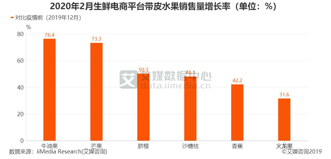 2020年2月生鲜电商平台带皮水果销售量增长率(单位:%)