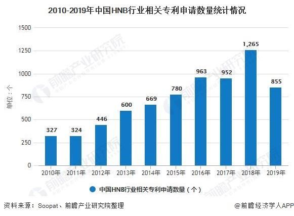 2010-2019年中国HNB行业相关专利申请数量统计情况