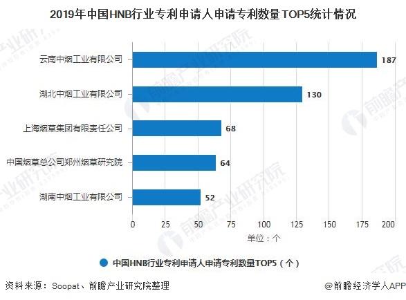 2019年中国HNB行业专利申请人申请专利数量TOP5统计情况