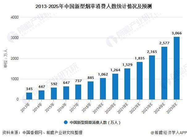 2013-2025年中国新型烟草消费人数统计情况及预测