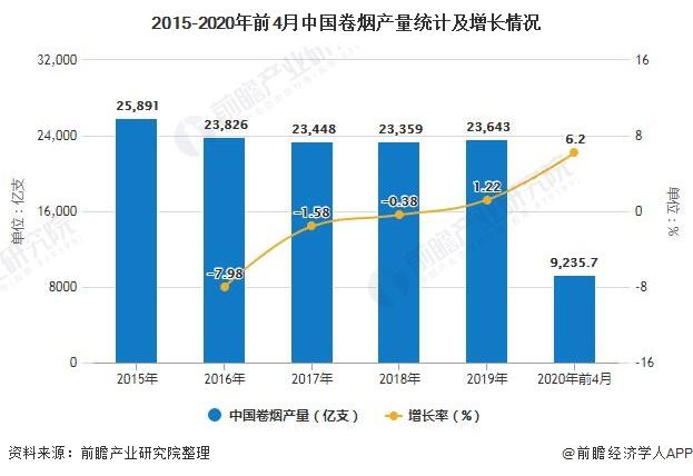 2015-2020年前4月中国卷烟产量统计及增长情况