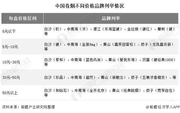 中国卷烟不同价格品牌列举情况