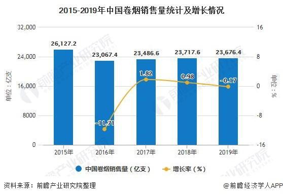 2015-2019年中国卷烟销售量统计及增长情况