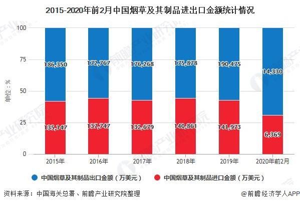 2015-2020年前2月中国烟草及其制品进出口金额统计情况