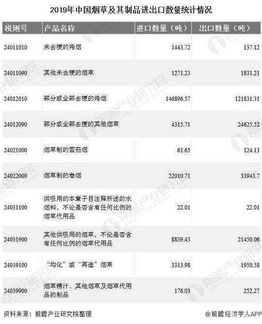 2019年中国烟草及其制品进出口数量统计情况