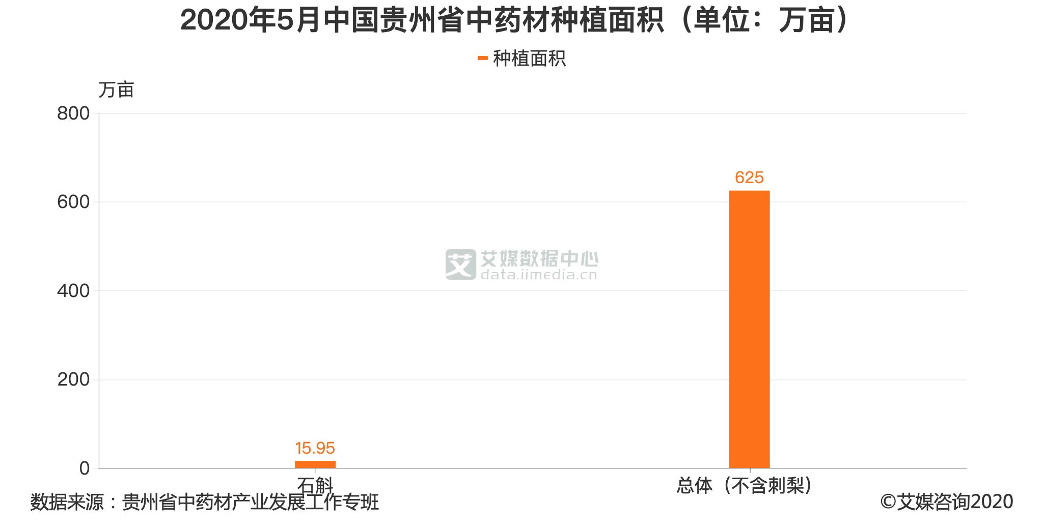 2020年5月中国贵州省中药材种植面积