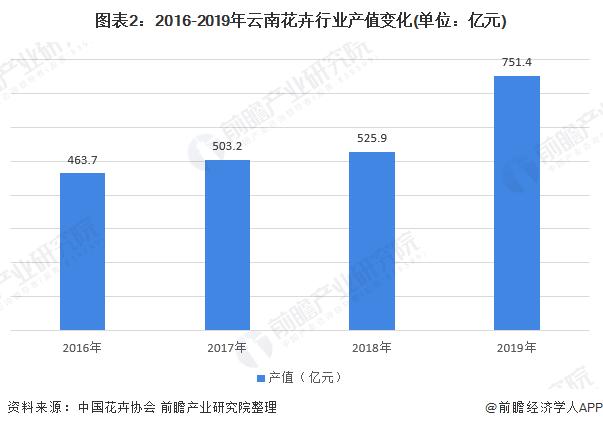 图表2:2016-2019年云南花卉行业产值变化(单位:亿元)