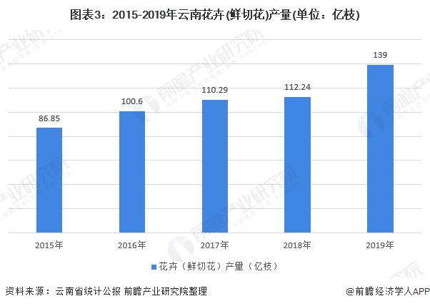 图表3:2015-2019年云南花卉(鲜切花)产量(单位:亿枝)
