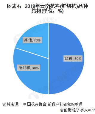 图表4:2019年云南花卉(鲜切花)品种结构(单位:%)