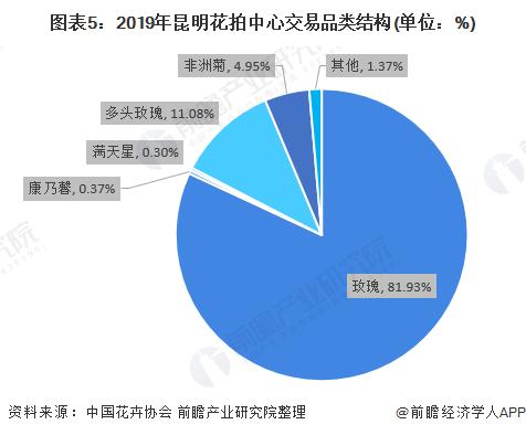 图表5:2019年昆明花拍中心交易品类结构(单位:%)