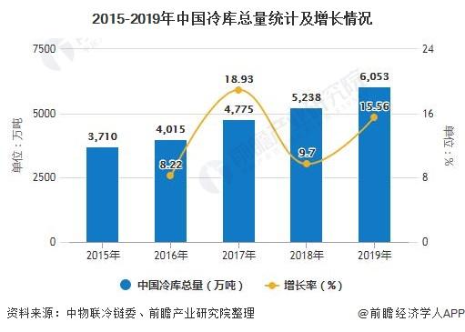 2015-2019年中国冷库总量统计及增长情况