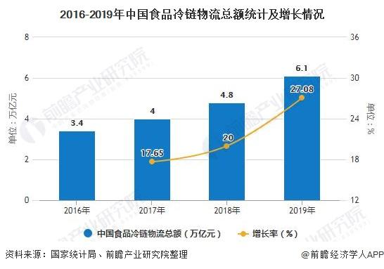 2016-2019年中国食品冷链物流总额统计及增长情况
