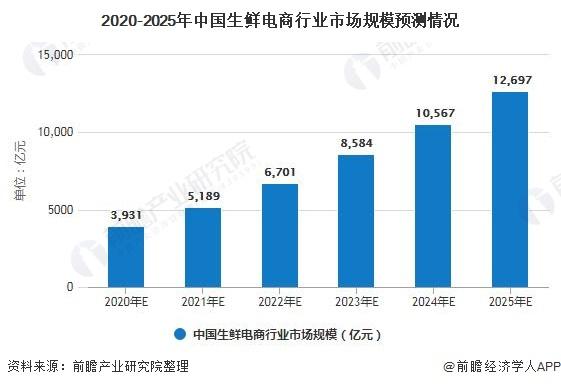 2020-2025年中国生鲜电商行业市场规模预测情况