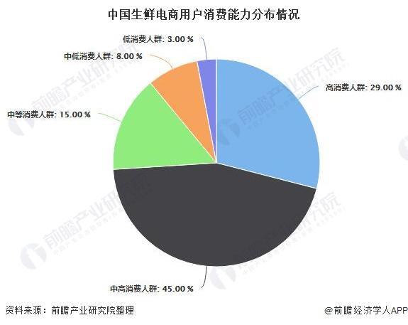 中国生鲜电商用户消费能力分布情况