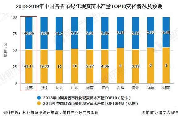 2018-2019年中国各省市绿化观赏苗木产量TOP10变化情况及预测