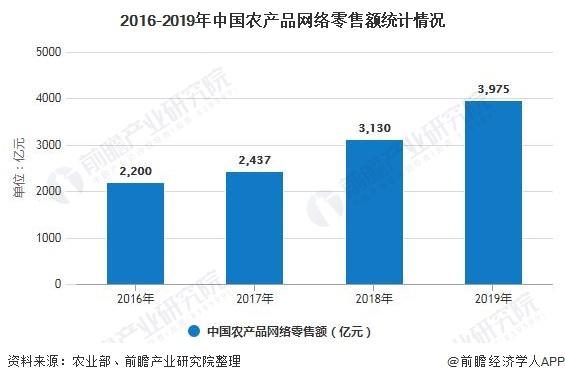 2016-2019年中国农产品网络零售额统计情况