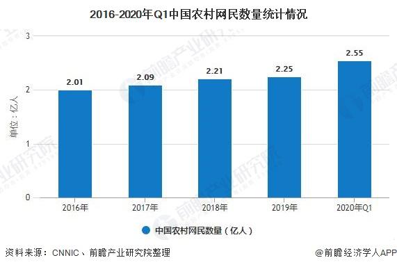 2016-2020年Q1中国农村网民数量统计情况