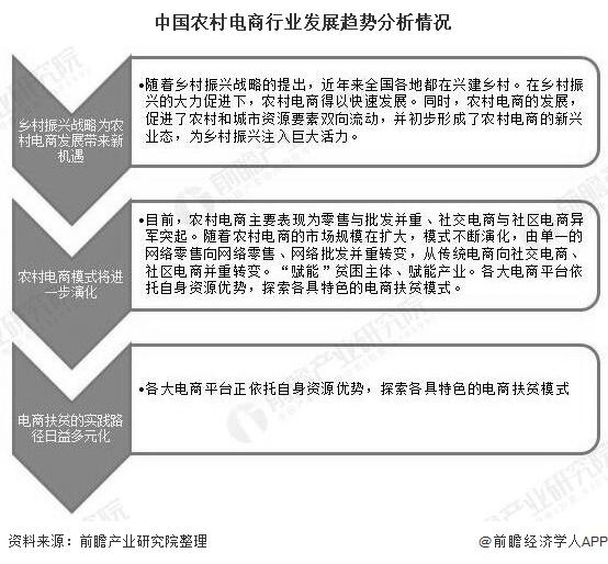 中国农村电商行业发展趋势分析情况