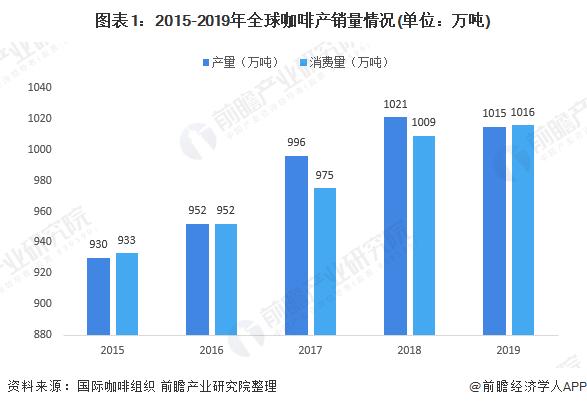 图表1:2015-2019年全球咖啡产销量情况(单位:万吨)