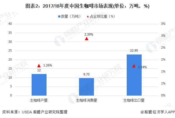 图表2:2017/18年度中国生咖啡市场表现(单位:万吨,%)