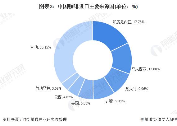 图表3:中国咖啡进口主要来源国(单位:%)