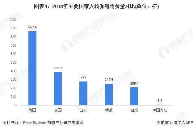 图表4:2018年主要国家人均咖啡消费量对比(单位:杯)