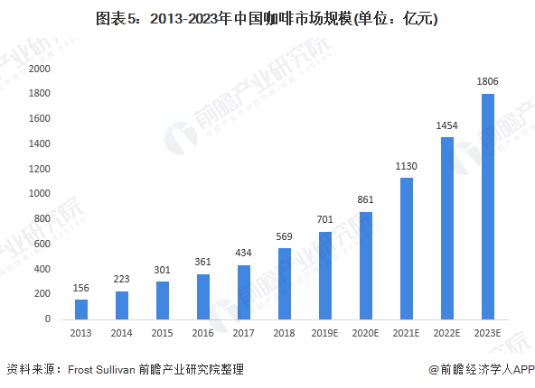 图表5:2013-2023年中国咖啡市场规模(单位:亿元)