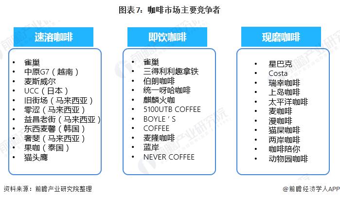 图表7:咖啡市场主要竞争者