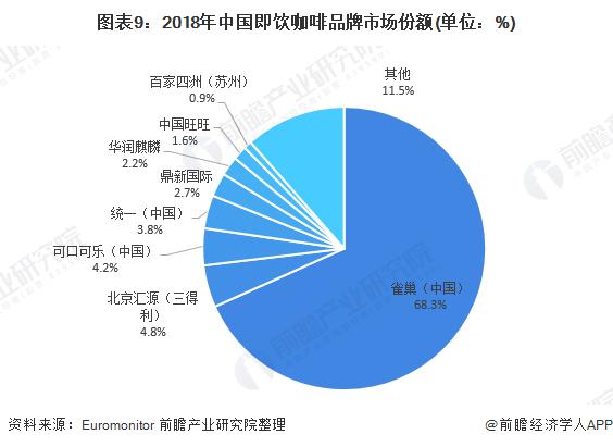图表9:2018年中国即饮咖啡品牌市场份额(单位:%)