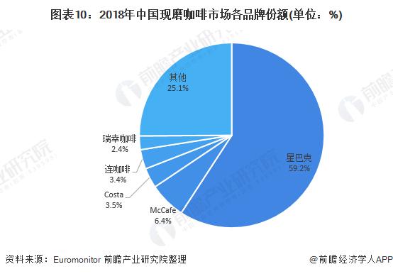 图表10:2018年中国现磨咖啡市场各品牌份额(单位:%)