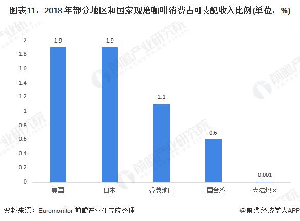 图表11:2018 年部分地区和国家现磨咖啡消费占可支配收入比例(单位:%)