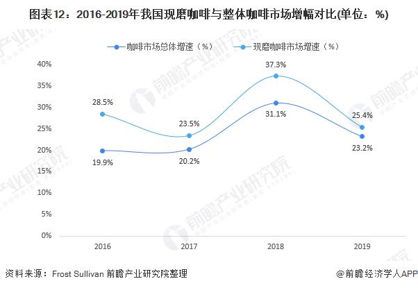 图表12:2016-2019年我国现磨咖啡与整体咖啡市场增幅对比(单位:%)