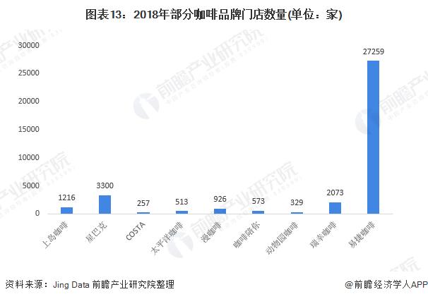 图表13:2018年部分咖啡品牌门店数量(单位:家)