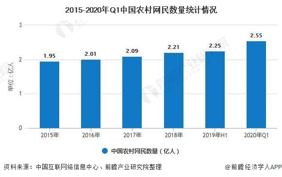 2015-2020年Q1中国农村网民数量统计情况