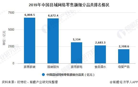2019年中国县域网络零售额细分品类排名情况
