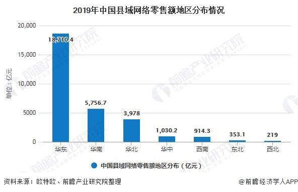 2019年中国县域网络零售额地区分布情况