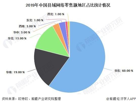 2019年中国县域网络零售额地区占比统计情况