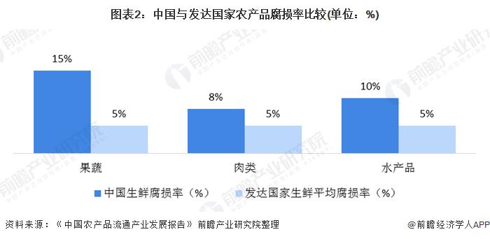 图表2:中国与发达国家农产品腐损率比较(单位:%)