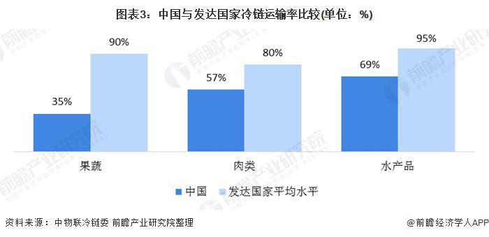 图表3:中国与发达国家冷链运输率比较(单位:%)
