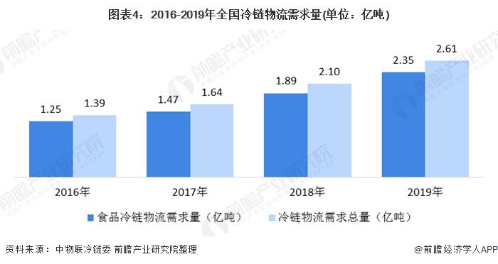 图表4:2016-2019年全国冷链物流需求量(单位:亿吨)