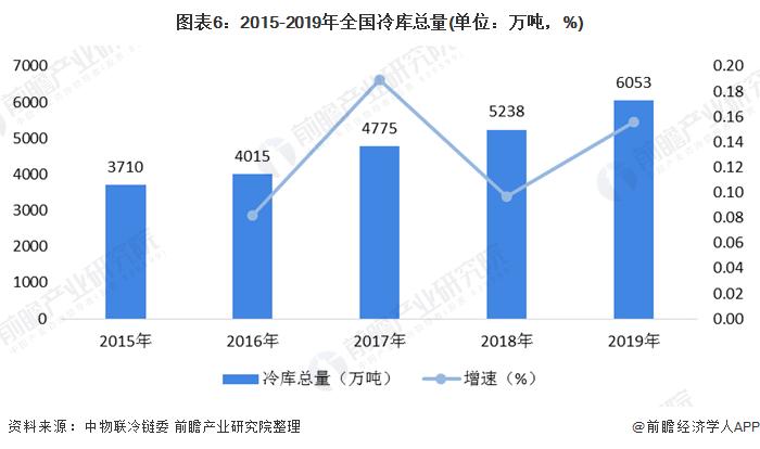 图表6:2015-2019年全国冷库总量(单位:万吨,%)