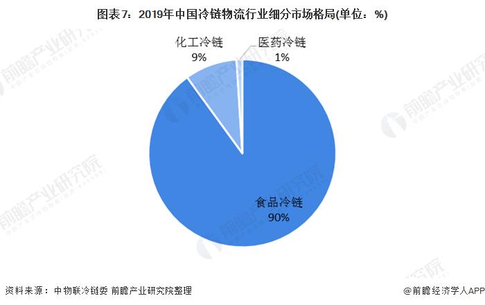 图表7:2019年中国冷链物流行业细分市场格局(单位:%)