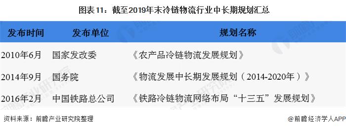 图表11:截至2019年末冷链物流行业中长期规划汇总