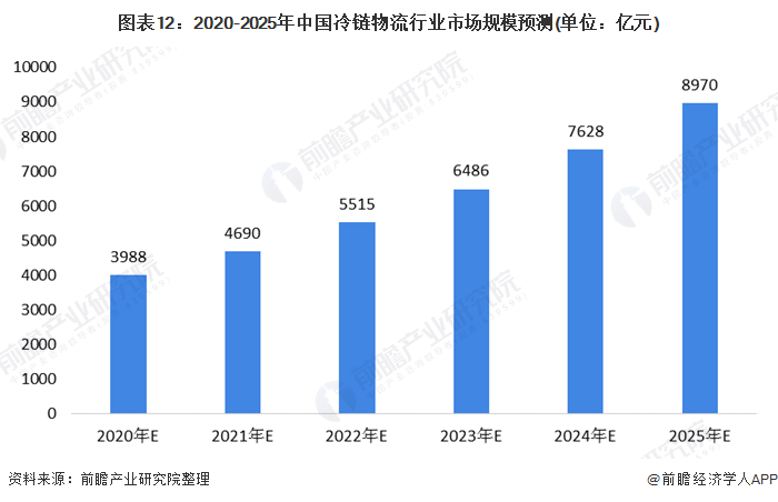 图表12:2020-2025年中国冷链物流行业市场规模预测(单位:亿元)