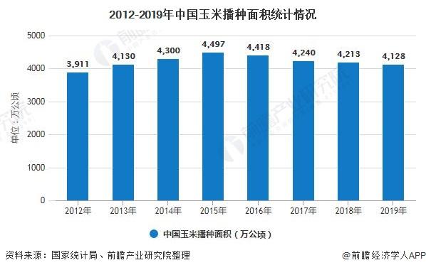2012-2019年中国玉米播种面积统计情况