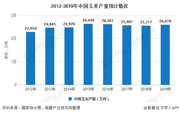 2012-2019年中国玉米产量统计情况