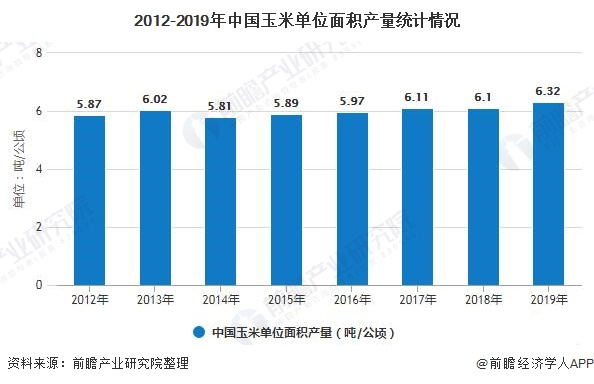2012-2019年中国玉米单位面积产量统计情况