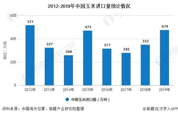 2012-2019年中国玉米进口量统计情况